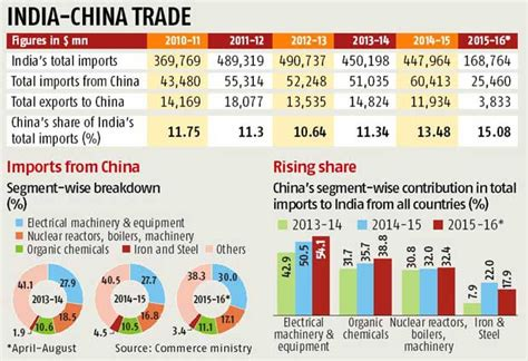 china s share in imports grows steadily business