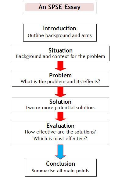 problem solution outline template writing essays spse situation problem solutions