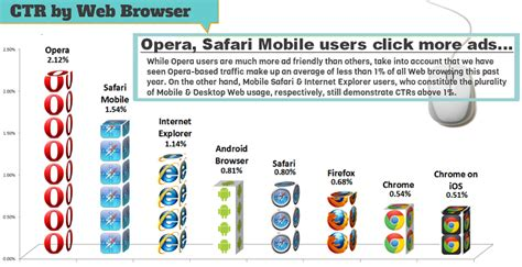 safari browser for android ctr by browser opera safari mobile explorer android