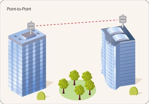point to point wireless