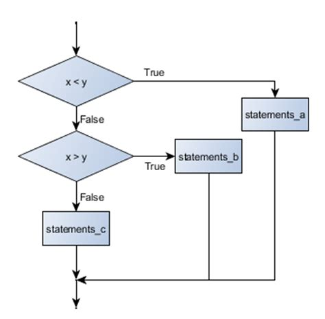 flowchart conditional 4 conditionals and loops beginning python programming