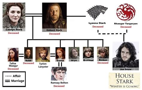 House Stark Family Tree by The Gallery For Gt House Stark Family Tree