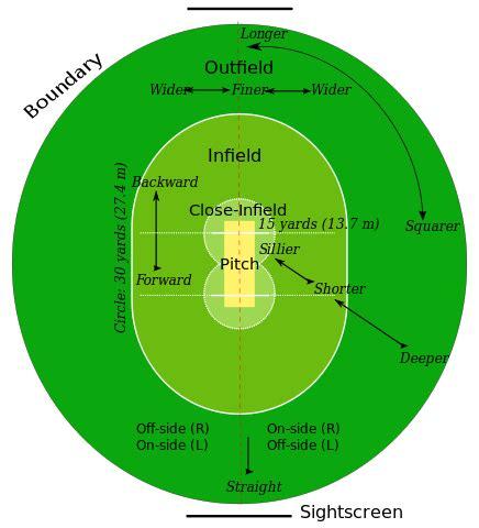 Fields Of Green Original Board file cricket field parts svg wikimedia commons