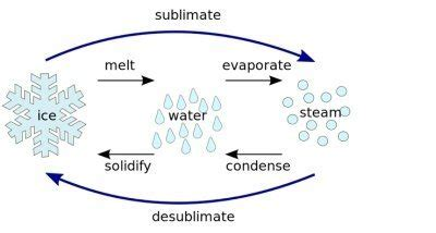 why is it called matter what is conversion of solid to gas called quora