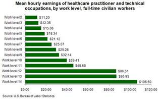 nursing home administrator salary hourly earnings of healthcare practitioner and technical