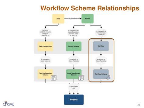jira change workflow scheme jira system admin traning