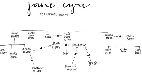 jane eyre themes appearances literary analysis themes in jane eyre by charlotte
