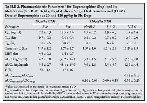 buprenorphine for dogs vetfolio
