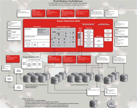 oracle server architecture diagram oracle server architecture diagram 10g 11g 学步园