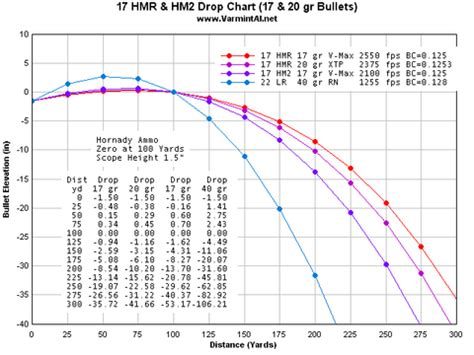 17 hmr ballistics and trajectory 17hmr trajectory compensation the high road