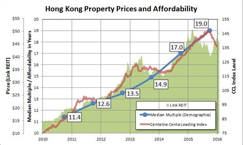 buy house in hk hong kong property prices are outrageous why no competitiveness complaints hong