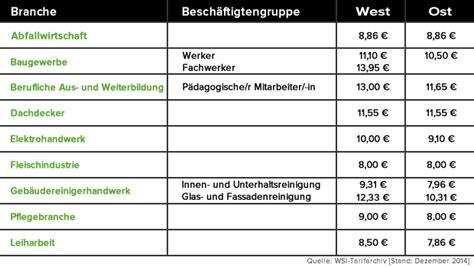 mindestlohn deutschland tabelle diese stolperfallen stecken im mindestlohn