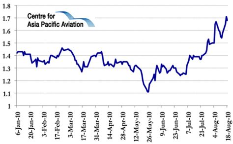 airasia yahoo finance airasia reports record quarter in 2q2010 43 surge in