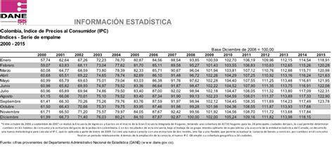 valor del ipc 2015 en colombia ipc colombia 2015 historico newhairstylesformen2014 com