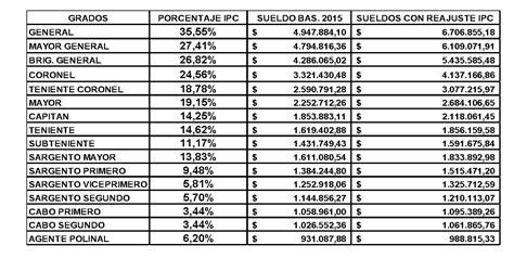 aumento salarial polica bonaerense 2016 aumento sueldo polica 2016 sueldos de la policia federal