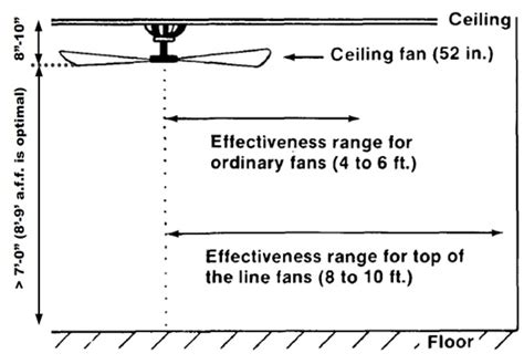 Building Code Ceiling Height by Ceiling Fans Energy Building America Solution Center