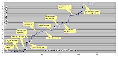 Resume L Assommoir by Les Rougon Macquart L Assommoir Chronologie