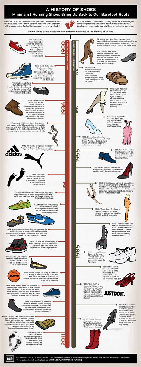 history of athletic shoes a history of shoes visual ly
