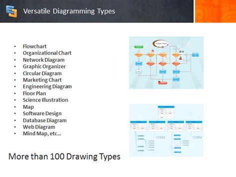 faire un diagramme de flux sur excel comment 231 a marche diagramme de flux edraw et logiciel
