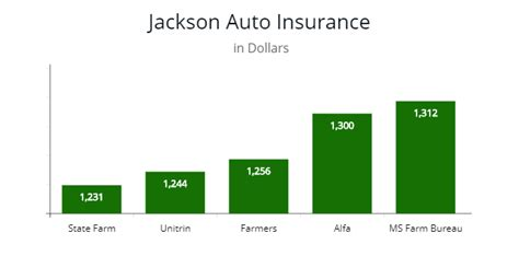 Cheap Car Insurance Jackson Ms mississippi car insurance regulations autoinsuresavings org