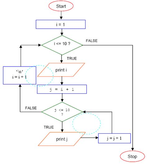 for loop flowchart in c flowchart do while loop create a flowchart
