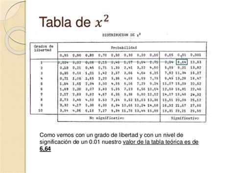 tabla distribucion chi cuadrado chi cuadrado 2 y t de student
