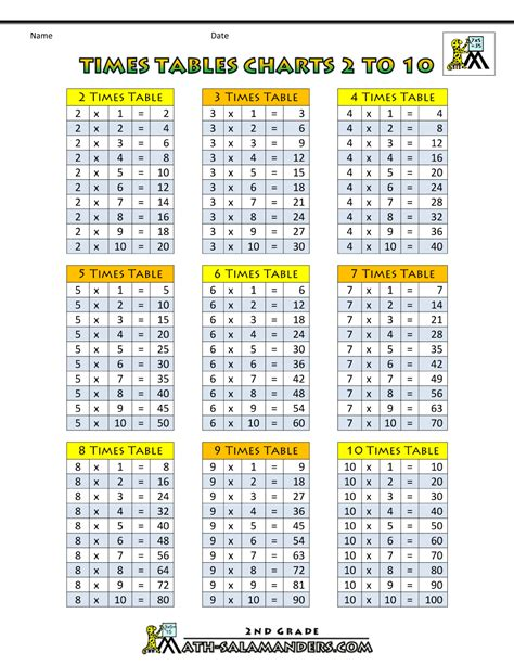 multiplication table 1 10 by creative collection tpt