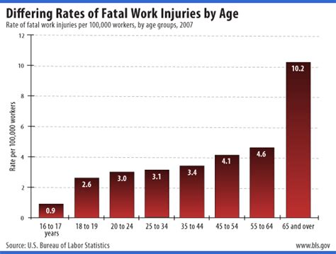 work fatalities worker safety and health bls spotlight on statistics