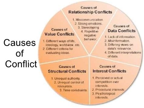 explain two ways in which sectionalism cause conflict introduction to conflict styles