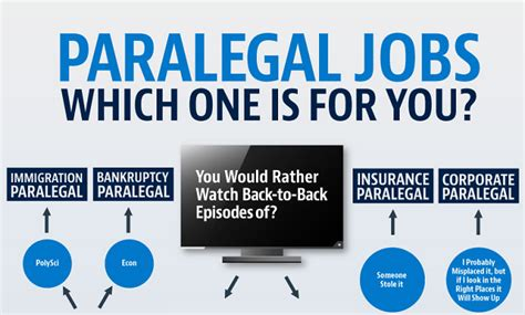 Entertainment Paralegal by Paralegal Which One Is For You Infographic Visualistan