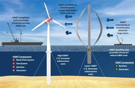 Curtain Designs Gallery by Innovative Offshore Vertical Axis Wind Turbine Rotors