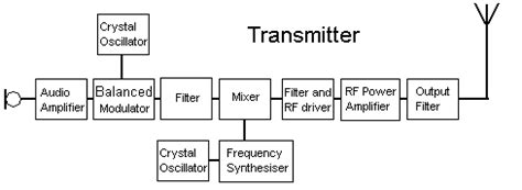 am broadcast transmitter block diagram brats advanced radio tuition course