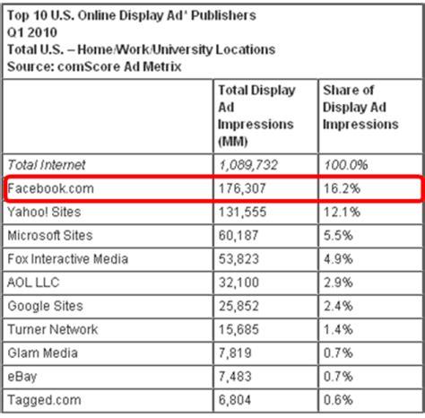 preguntas faciles de contabilidad facebook lidera el ranking de impresiones publicitarias en