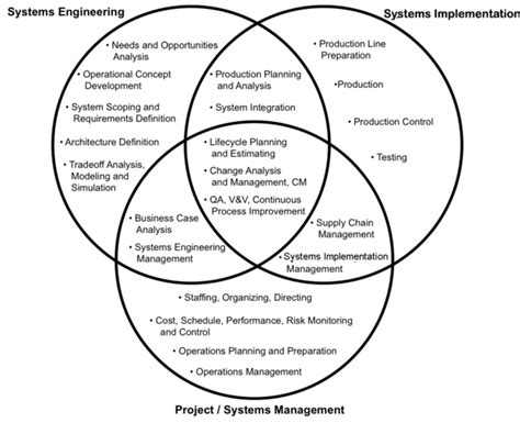 design engineer vs systems engineer systems engineering management sebok
