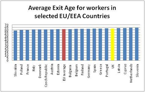 Average Mba Age Uk by Are The Workforce Lazy Idlers Fact
