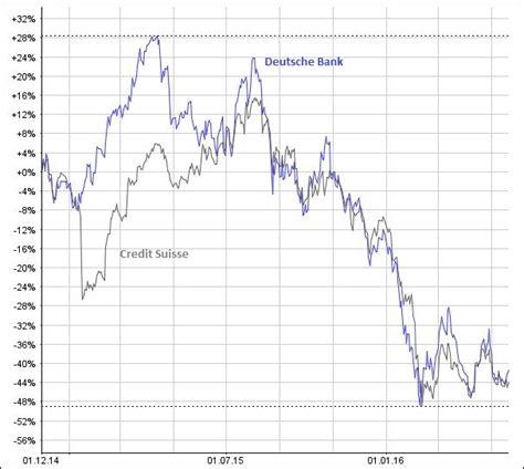 aktienkurse deutsche bank aktienkurse cs und deutsche bank schweizeraktien net