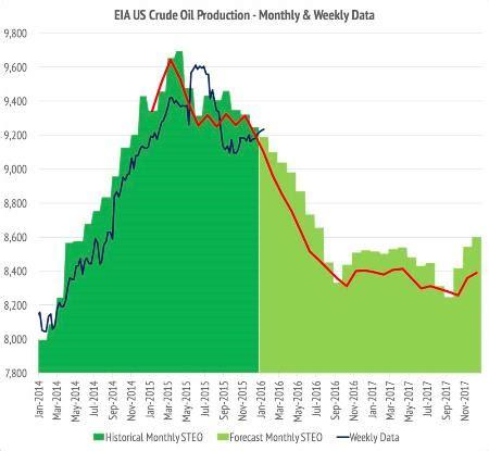 is the eia too optimistic on u.s. oil output? | oilprice.com