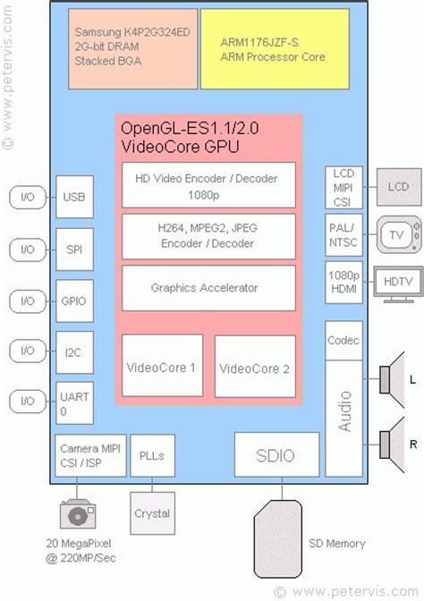 raspberry pi block diagram bcm2835 block diagram