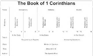 Outline 2 Corinthians 9 by Outline Of Book Of 2nd Corinthians