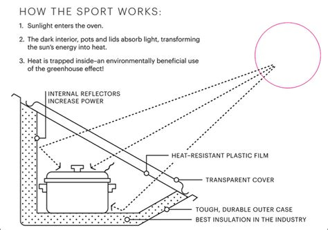 solar oven diagram cruiser patterson makes solar ovens and shares a