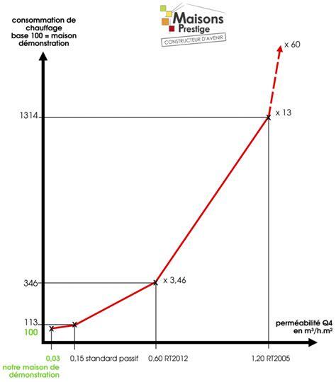 Consommation Moyenne De Gaz Pour Une Maison De 100m2 2929 by Consommation Moyenne Gaz Maison Bostinno Co