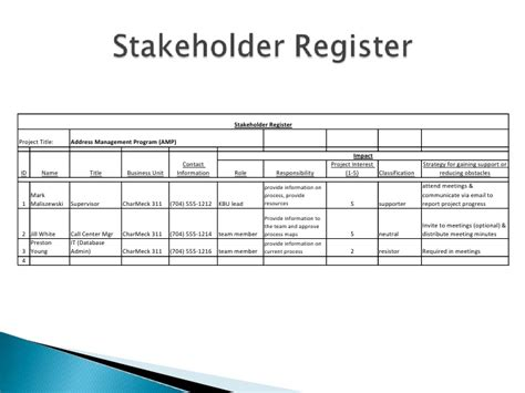 stakeholder register template six sigma define
