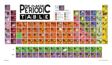 the elements an illustrated history of the periodic table xenon the periodic table illustrated angry