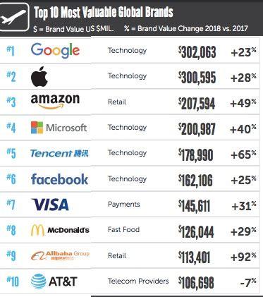 research reference brandz top 100 most valuable global brands 2018 lj infodocket