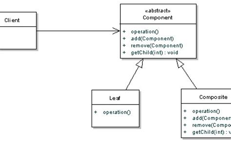 java pattern composite exle composite pattern tutorial with java exles dzone java