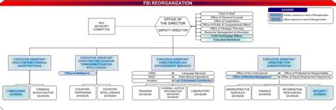 fbi organizational chart organizational chart of the fbi