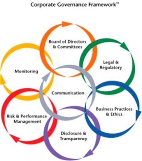 corporate governance – priyanka blog thoughts