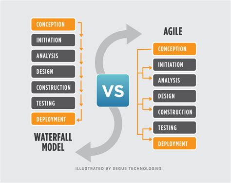 waterfall vs agile which methodology is right for your
