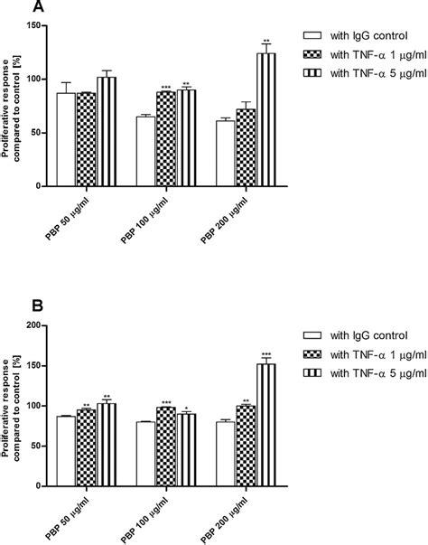 inhibition of anti proliferative effect mediated by cv