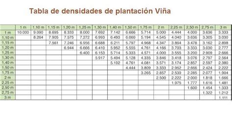 cuantos metros cuadrados tiene una hectarea 191 cu 225 ntas plantas de vid caben en mi terreno
